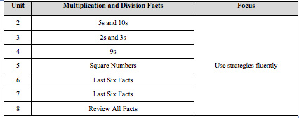 Figure 1 Distributed Facts Practice in Grade 5