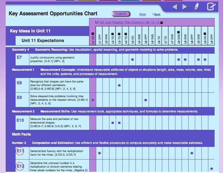Figure 2 Key Opportunities Assessment Chart