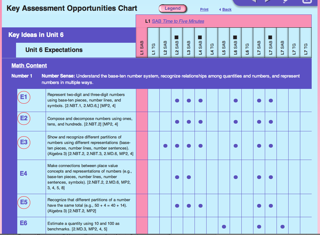 Portion of Key Assessment Opportunities Chart for Grade 2 Place Value Unit