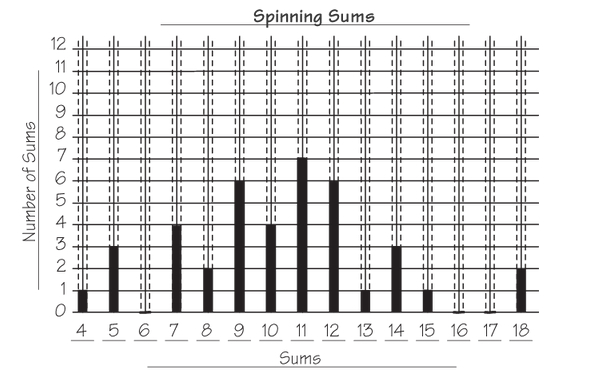 Spinning Sums Graph
